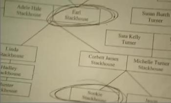 A árvore genealógica da Sookie